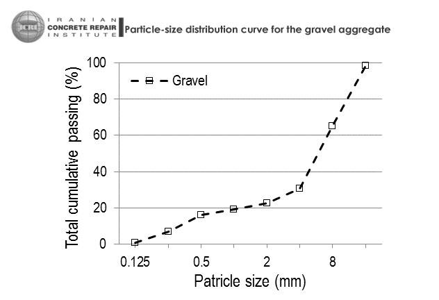 نمونه ای از نمودار دانه بندی بتن