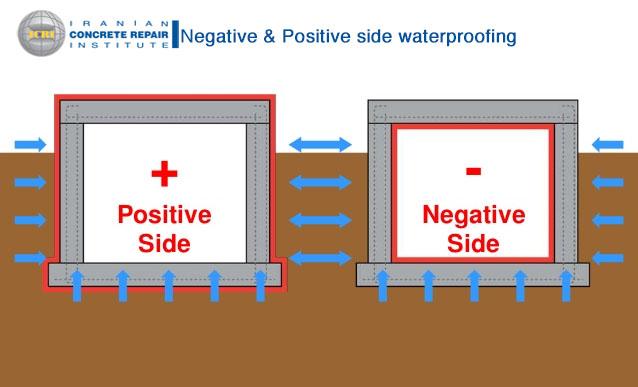 نفوذ فشار مثبت و منفی آب در سازه